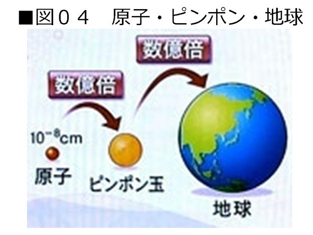 さ 原子 大き 原子の大きさ