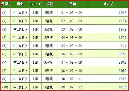 a.中山記念.2